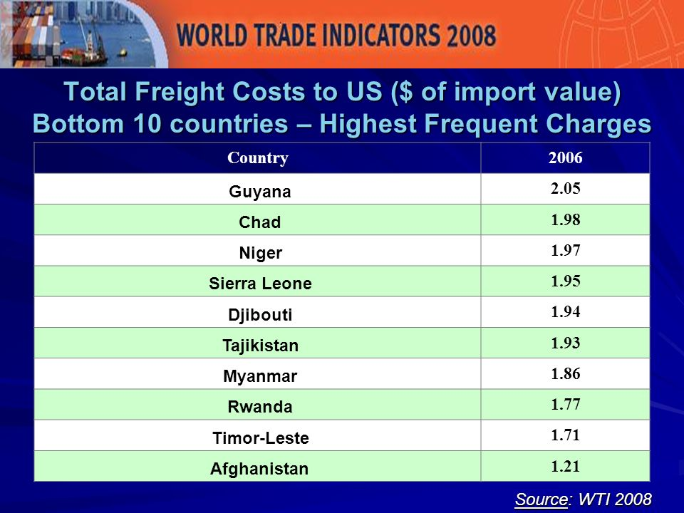 Total Freight Costs to US ($ of import value) Bottom 10 countries – Highest Frequent Charges Source: WTI 2008 Country2006 Guyana 2.05 Chad 1.98 Niger 1.97 Sierra Leone 1.95 Djibouti 1.94 Tajikistan 1.93 Myanmar 1.86 Rwanda 1.77 Timor-Leste 1.71 Afghanistan 1.21