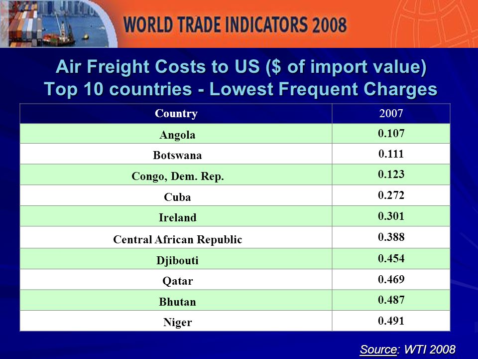 Air Freight Costs to US ($ of import value) Top 10 countries - Lowest Frequent Charges Source: WTI 2008 Country2007 Angola 0.107 Botswana 0.111 Congo, Dem.