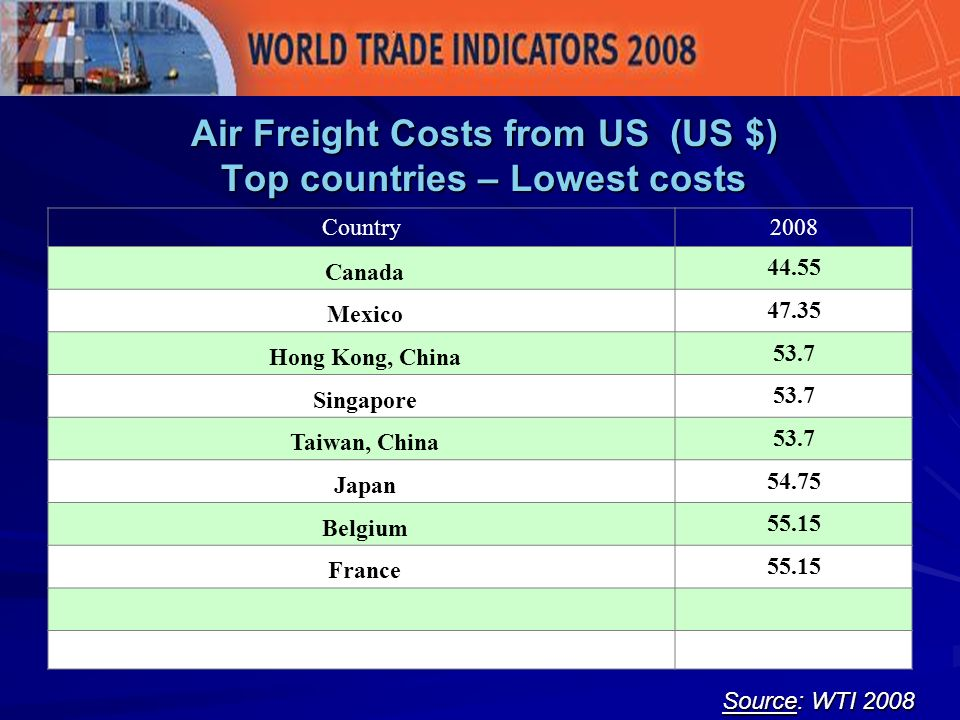 Air Freight Costs from US (US $) Top countries – Lowest costs Source: WTI 2008 Country2008 Canada 44.55 Mexico 47.35 Hong Kong, China 53.7 Singapore 53.7 Taiwan, China 53.7 Japan 54.75 Belgium 55.15 France 55.15