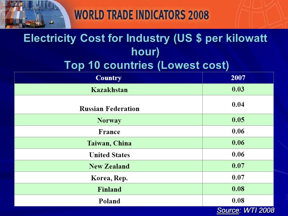 Electricity Cost for Industry (US $ per kilowatt hour) Top 10 countries (Lowest cost) Source: WTI 2008 Country2007 Kazakhstan 0.03 Russian Federation 0.04 Norway0.05 France 0.06 Taiwan, China0.06 United States 0.06 New Zealand0.07 Korea, Rep.