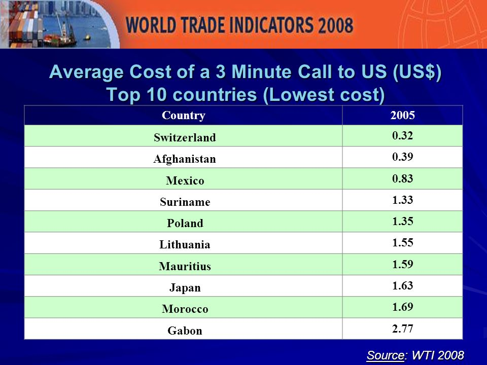 Average Cost of a 3 Minute Call to US (US$) Top 10 countries (Lowest cost) Source: WTI 2008 Country2005 Switzerland 0.32 Afghanistan 0.39 Mexico 0.83 Suriname 1.33 Poland 1.35 Lithuania 1.55 Mauritius 1.59 Japan 1.63 Morocco 1.69 Gabon 2.77