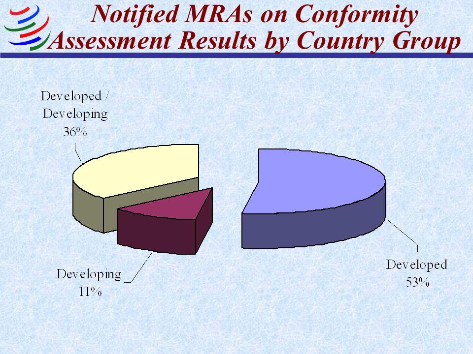 Notified MRAs on Conformity Assessment Results by Country Group