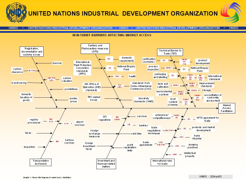 UNITED NATIONS INDUSTRIAL DEVELOPMENT ORGANIZATION UNIDO ~ UNITED NATIONS INDUSTRIAL DEVELOPMENT ORGANIZATION ~ UNIDO ~ UNITED NATIONS INDUSTRIAL DEVELOPMENT ORGANIZATION ~ UNIDO