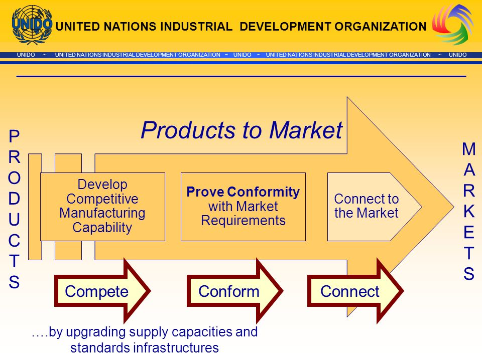 UNITED NATIONS INDUSTRIAL DEVELOPMENT ORGANIZATION UNIDO ~ UNITED NATIONS INDUSTRIAL DEVELOPMENT ORGANIZATION ~ UNIDO ~ UNITED NATIONS INDUSTRIAL DEVELOPMENT ORGANIZATION ~ UNIDO Connect to the Market MARKETSMARKETS PRODUCTS PRODUCTS Products to Market ….by upgrading supply capacities and standards infrastructures Develop Competitive Manufacturing Capability Prove Conformity with Market Requirements CompeteConformConnect