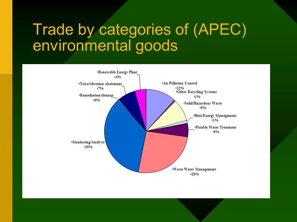 Trade by categories of (APEC) environmental goods Air Pollution Control 12% Other Recycling Systems 1% Solid/Hazardous Waste 9% Heat/Energy Management 1% Potable Water Treatment 5% Waste Water Management 26% Monitoring/Analysis 35% Remediation/cleanup 0% Noise/vibration abatement 7% Renewable Energy Plant 4%