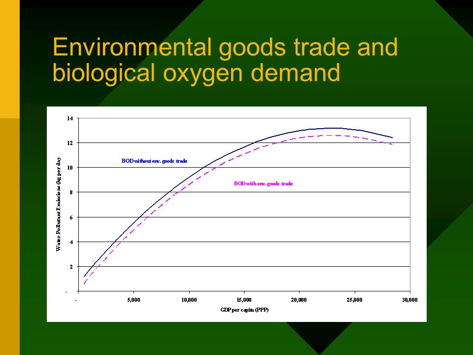 Environmental goods trade and biological oxygen demand