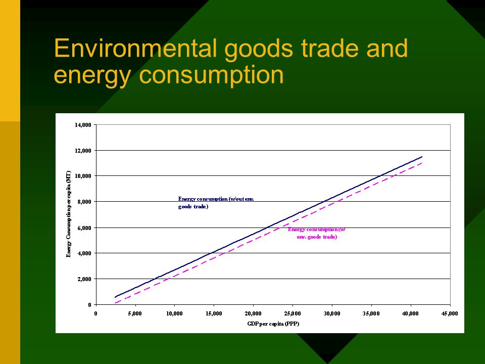 Environmental goods trade and energy consumption