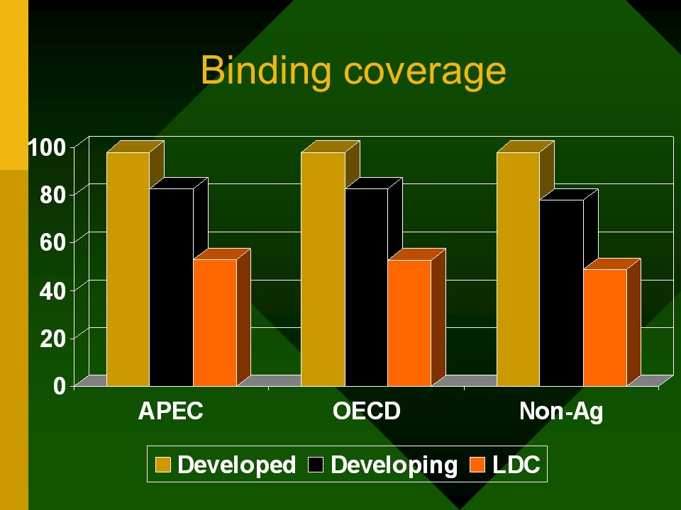 Binding coverage