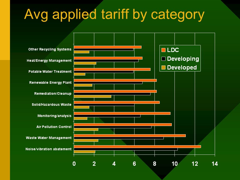Avg applied tariff by category