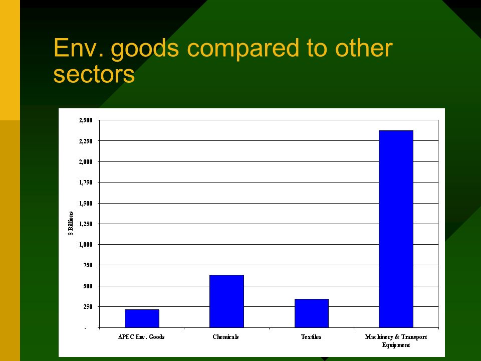 Env. goods compared to other sectors