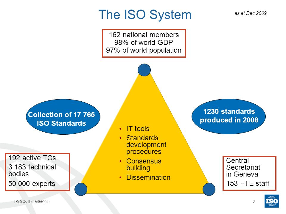 2ISOCS ID 15455229 IT tools Standards development procedures Consensus building Dissemination 162 national members 98% of world GDP 97% of world popul