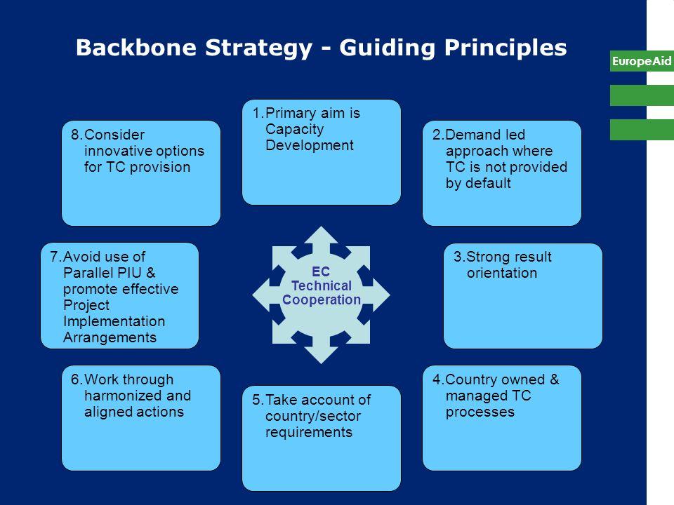 EuropeAid Backbone Strategy - Guiding Principles 7.Avoid use of Parallel PIU & promote effective Project Implementation Arrangements EC Technical Coop