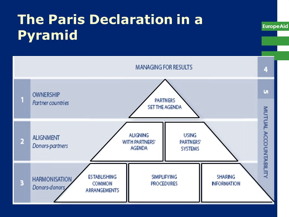 EuropeAid 9 The Paris Declaration in a Pyramid
