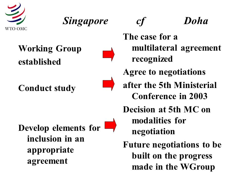 Singapore cf Doha Working Group established Conduct study Develop elements for inclusion in an appropriate agreement The case for a multilateral agreement recognized Agree to negotiations after the 5th Ministerial Conference in 2003 Decision at 5th MC on modalities for negotiation Future negotiations to be built on the progress made in the WGroup