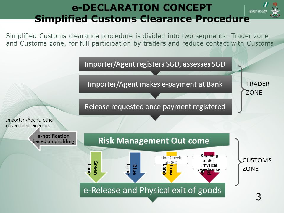 Importer/Agent registers SGD, assesses SGD Importer/Agent makes e-payment at Bank Release requested once payment registered TRADER ZONE e-notification