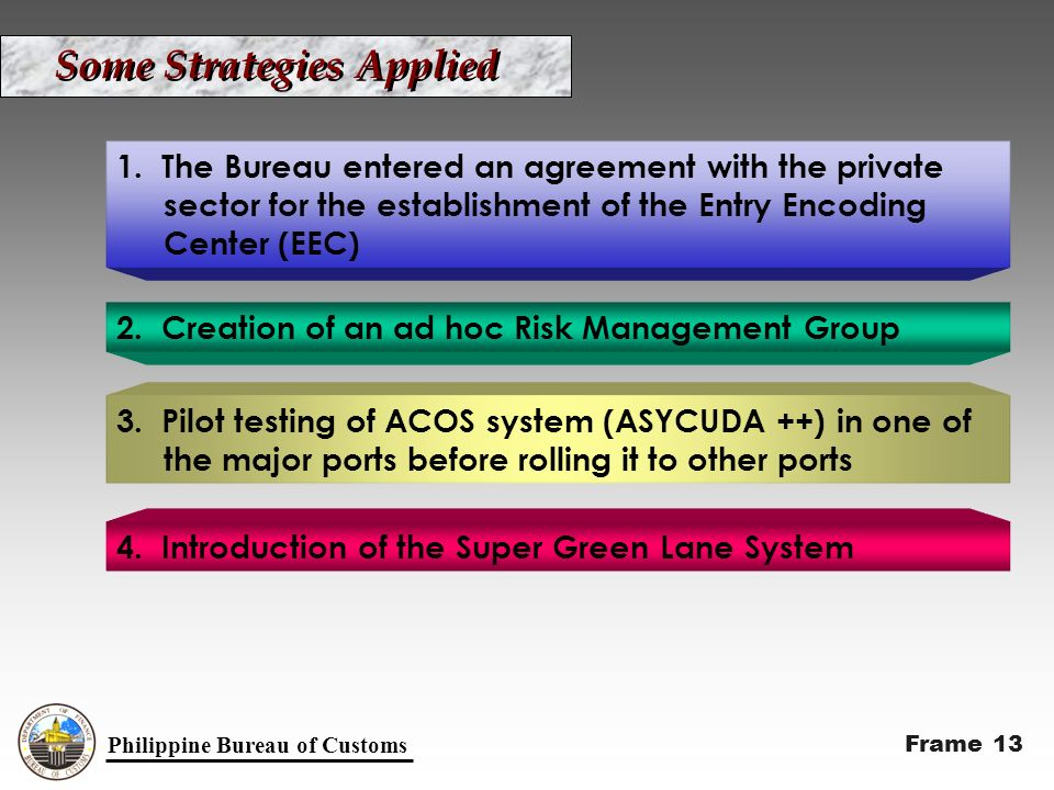 Philippine Bureau of Customs Some Strategies Applied 1.