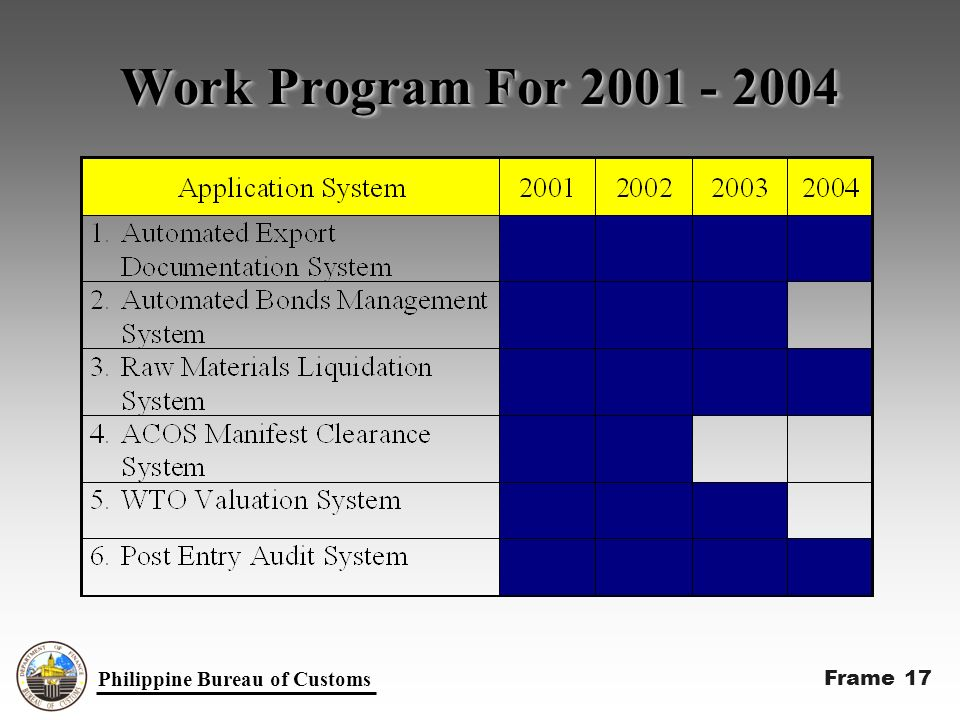 Work Program For 2001 - 2004 Philippine Bureau of Customs Frame 17