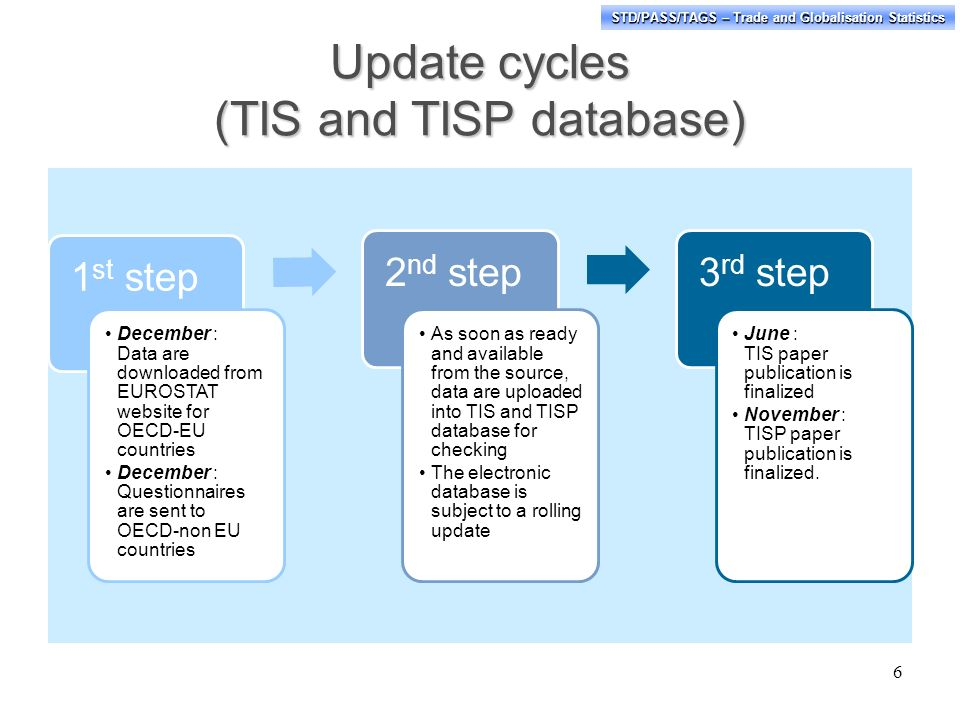 STD/PASS/TAGS – Trade and Globalisation Statistics Update cycles (TIS and TISP database) 1 st step December : Data are downloaded from EUROSTAT websit