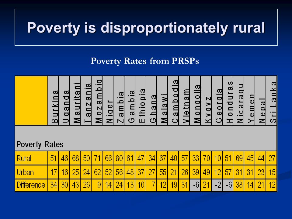 Poverty is disproportionately rural Poverty Rates from PRSPs