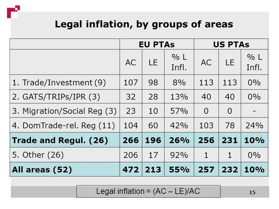 15 Legal inflation, by groups of areas EU PTAsUS PTAs ACLE % L Infl.