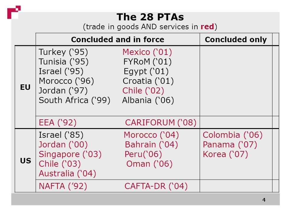 4 Concluded and in forceConcluded only EU Turkey (95) Mexico (01) Tunisia (95) FYRoM (01) Israel (95) Egypt (01) Morocco (96) Croatia (01) Jordan (97) Chile (02) South Africa (99) Albania (06) EEA (92) CARIFORUM (08) US Israel (85) Morocco (04) Jordan (00) Bahrain (04) Singapore (03) Peru(06) Chile (03) Oman (06) Australia (04) Colombia (06) Panama (07) Korea (07) NAFTA (92) CAFTA-DR (04) The 28 PTAs (trade in goods AND services in red)