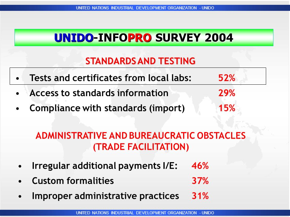 UNITED NATIONS INDUSTRIAL DEVELOPMENT ORGANIZATION - UNIDO UNIDO-INFOPRO SURVEY 2004 STANDARDS AND TESTING Tests and certificates from local labs:52% Access to standards information29% Compliance with standards (import)15% ADMINISTRATIVE AND BUREAUCRATIC OBSTACLES (TRADE FACILITATION) Irregular additional payments I/E:46% Custom formalities37% Improper administrative practices31%