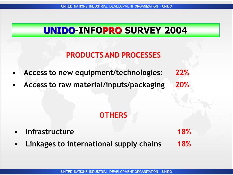 UNITED NATIONS INDUSTRIAL DEVELOPMENT ORGANIZATION - UNIDO UNIDO-INFOPRO SURVEY 2004 PRODUCTS AND PROCESSES Access to new equipment/technologies:22% Access to raw material/inputs/packaging20% OTHERS Infrastructure18% Linkages to international supply chains18%