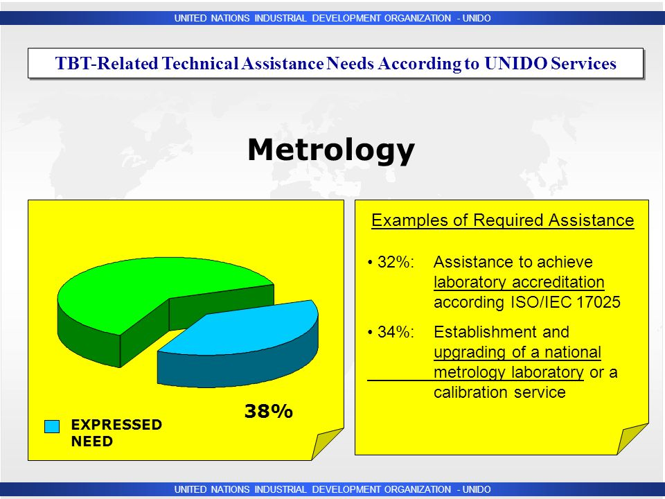 UNITED NATIONS INDUSTRIAL DEVELOPMENT ORGANIZATION - UNIDO Metrology 38% EXPRESSED NEED 32%: Assistance to achieve laboratory accreditation according ISO/IEC %: Establishment and upgrading of a national metrology laboratory or a calibration service Examples of Required Assistance TBT-Related Technical Assistance Needs According to UNIDO Services