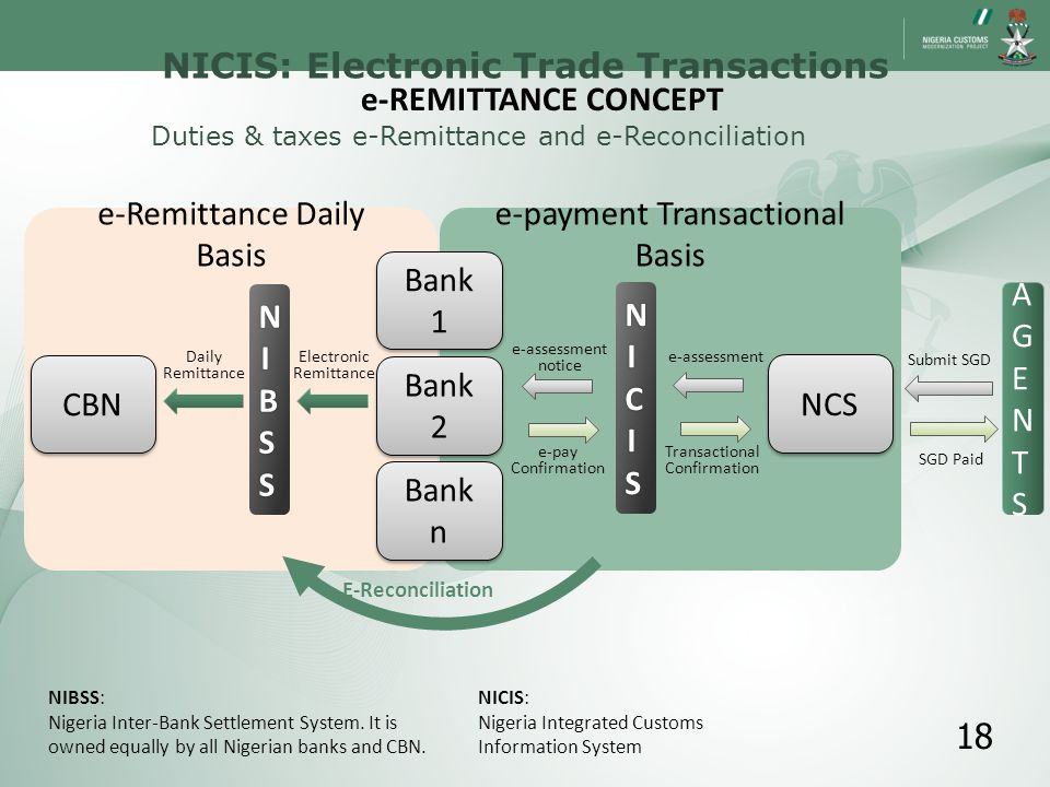 NCS Bank 2 CBN NIBSSNIBSSNIBSSNIBSS AGENTSAGENTS Submit SGD SGD Paid e-assessment notice e-pay Confirmation e-payment Transactional Basis NICISNICISNI