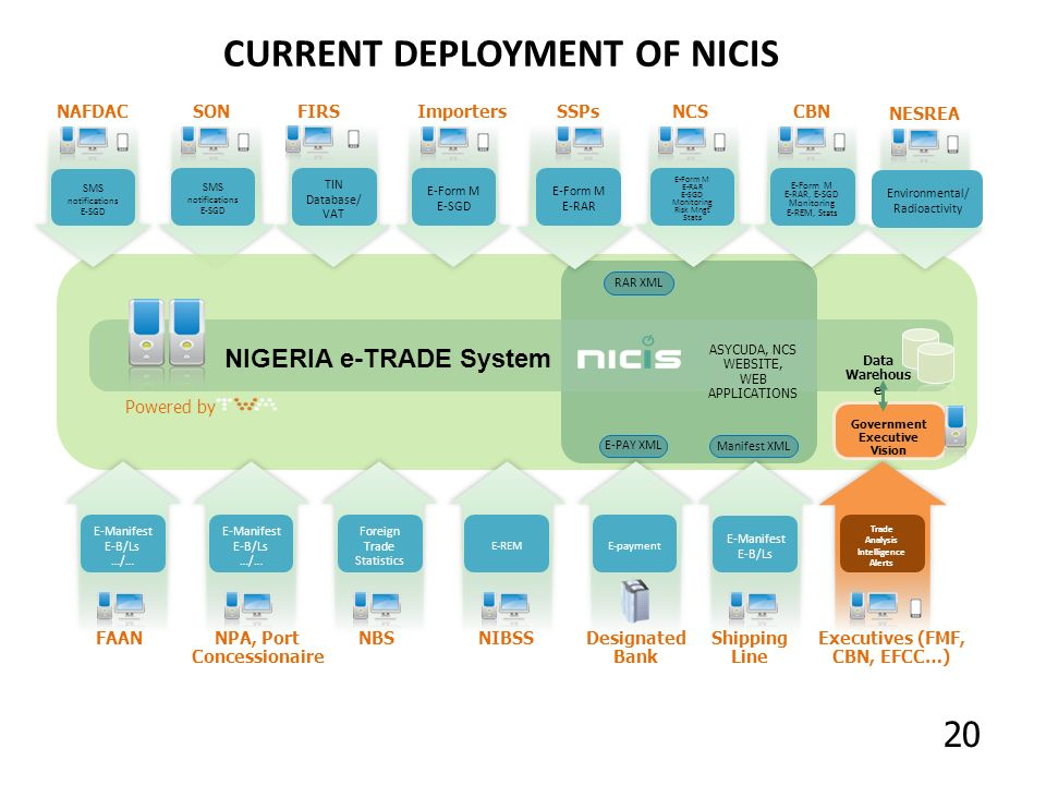 CURRENT DEPLOYMENT OF NICIS Data Warehous e E-PAY XML FAAN Government Executive Vision Executives (FMF, CBN, EFCC…) NIBSSDesignated Bank Shipping Line