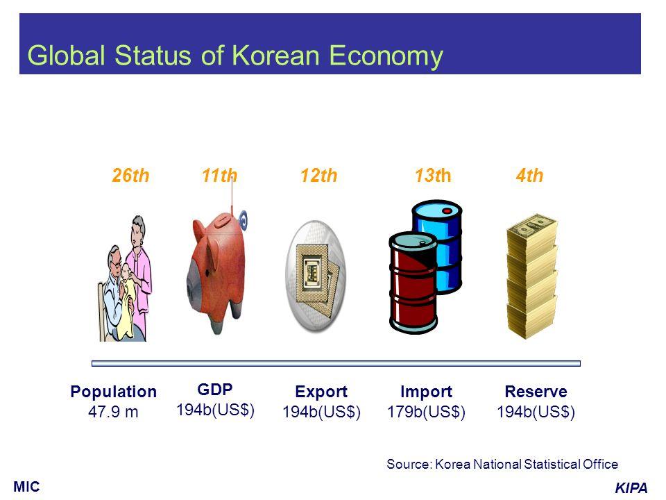 KIPA MIC Source: Korea National Statistical Office Global Status of Korean Economy Population 47.9 m Export 194b(US$) Import 179b(US$) Reserve 194b(US