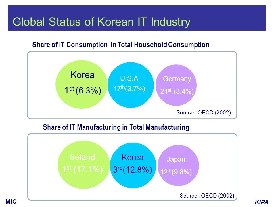 KIPA MIC Share of IT Consumption in Total Household Consumption Share of IT Manufacturing in Total Manufacturing Source : OECD (2002) U.S.A 17 th (3.7%) Korea 1 st ( 6.3 %) Germany 21 st (3.4%) Global Status of Korean IT Industry Ireland 1 st (17.1%) Japan 12 th (9.8%) Korea 3 rd (12.8%)