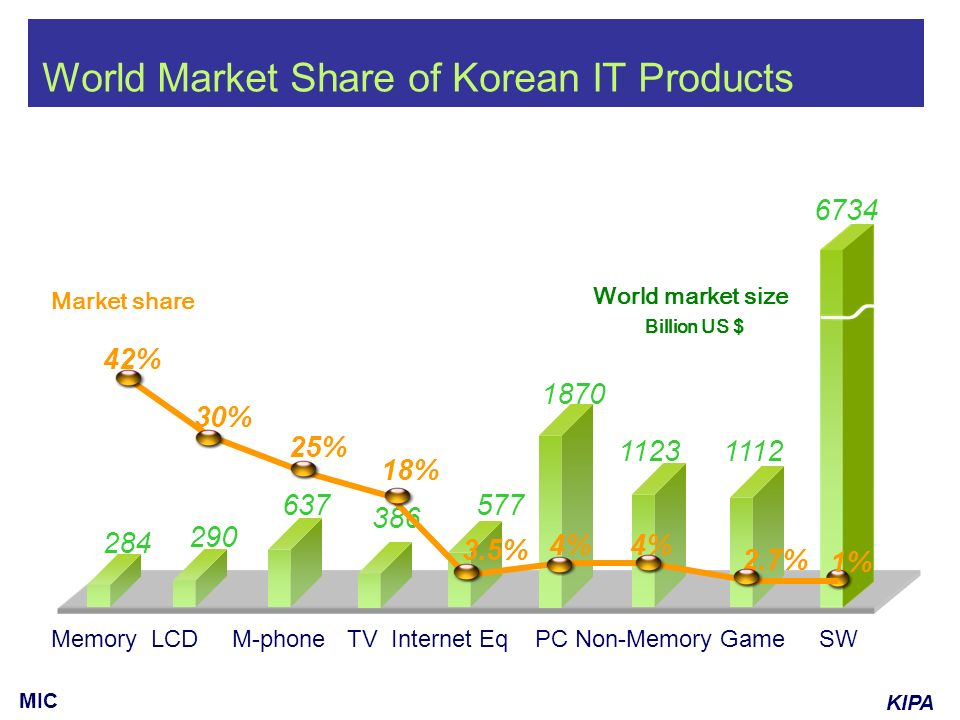 KIPA MIC World Market Share of Korean IT Products World market size Billion US $ Market share 1112 6734 637 284 290 577 1123 1870 386 25% 42% 30% 3.5% 1% 2.7% 4% 18% Memory LCD M-phone TV Internet Eq PC Non-Memory Game SW