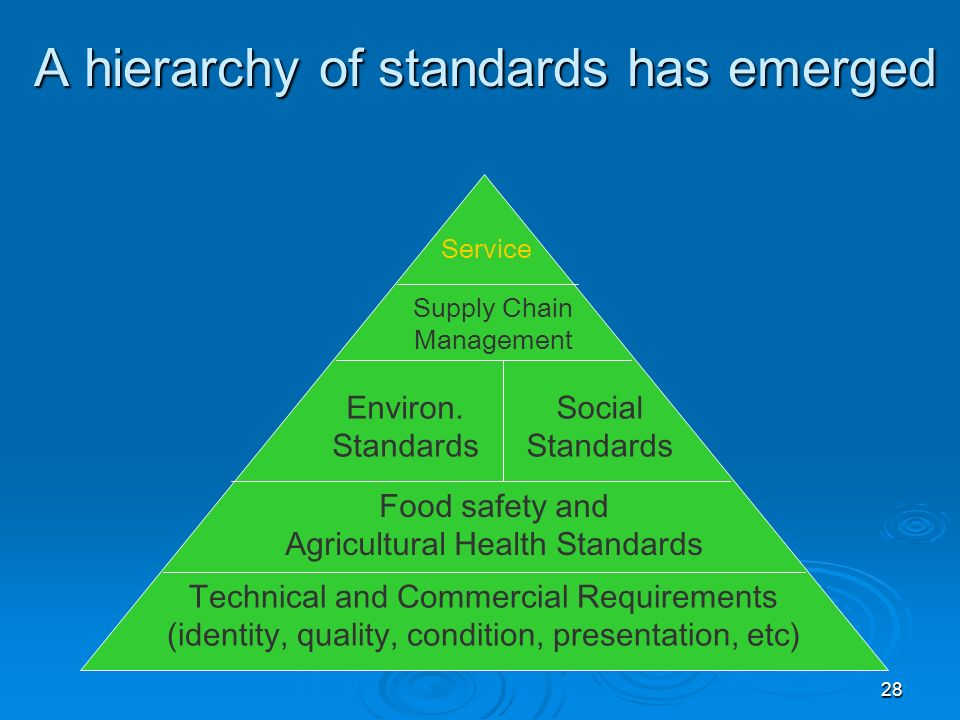 28 Food safety and Agricultural Health Standards Technical and Commercial Requirements (identity, quality, condition, presentation, etc) Environ.