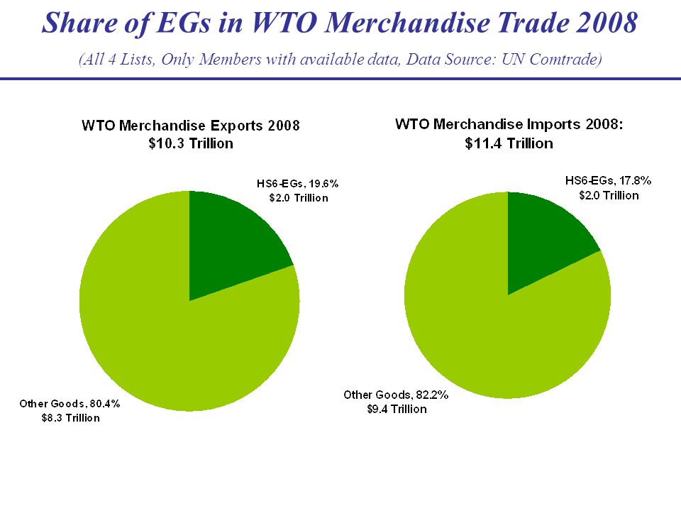 Share of EGs in WTO Merchandise Trade 2008 (All 4 Lists, Only Members with available data, Data Source: UN Comtrade)