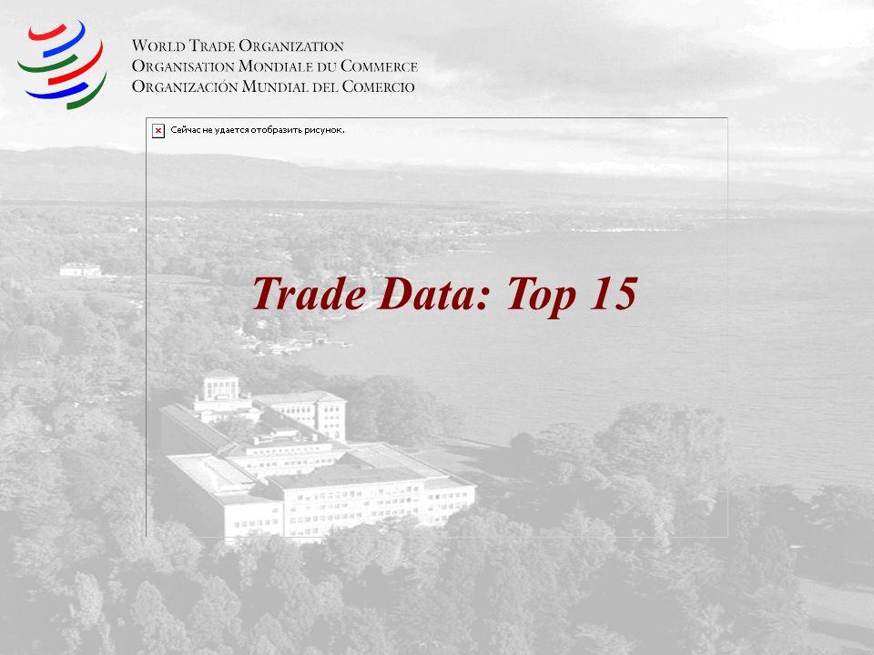 Trade Data: Top 15