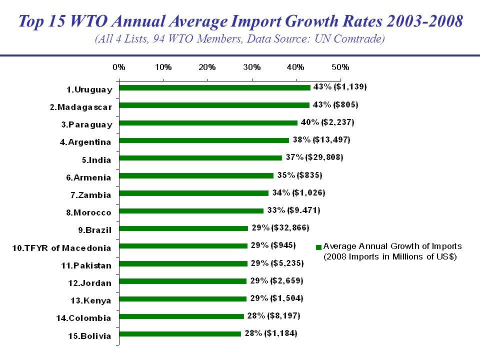 Top 15 WTO Annual Average Import Growth Rates 2003-2008 (All 4 Lists, 94 WTO Members, Data Source: UN Comtrade)