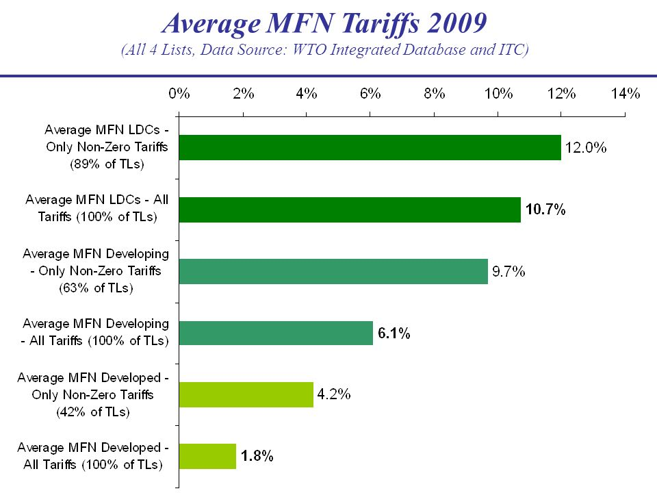 Average MFN Tariffs 2009 (All 4 Lists, Data Source: WTO Integrated Database and ITC)
