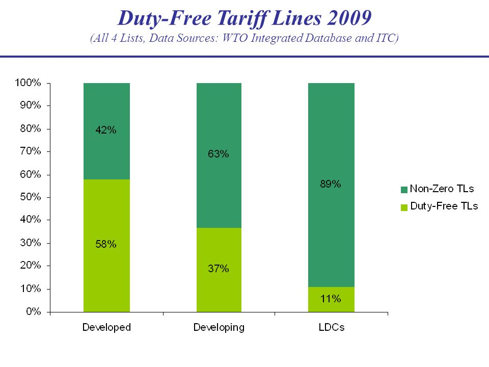 Duty-Free Tariff Lines 2009 (All 4 Lists, Data Sources: WTO Integrated Database and ITC)