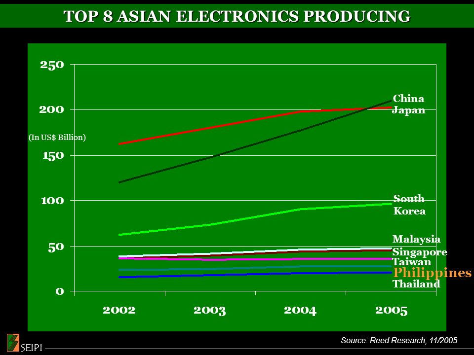 Source: Reed Research, 11/2005 TOP 8 ASIAN ELECTRONICS PRODUCING Japan China South Korea Singapore Malaysia Philippines Taiwan Thailand (In US$ Billion) SEIPI