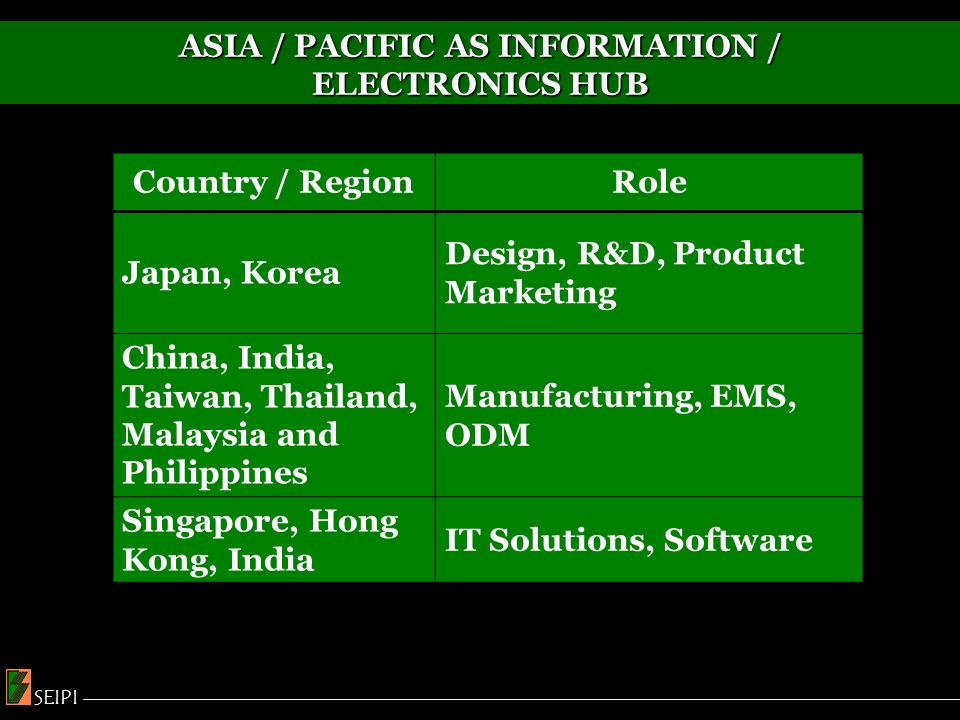 ASIA / PACIFIC AS INFORMATION / ELECTRONICS HUB Country / RegionRole Japan, Korea Design, R&D, Product Marketing China, India, Taiwan, Thailand, Malaysia and Philippines Manufacturing, EMS, ODM Singapore, Hong Kong, India IT Solutions, Software SEIPI