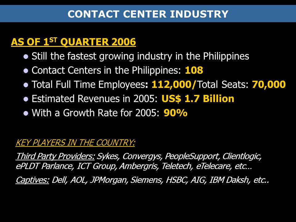 CONTACT CENTER INDUSTRY AS OF 1 ST QUARTER 2006 Still the fastest growing industry in the Philippines Contact Centers in the Philippines: 108 Total Full Time Employees: 112,000/Total Seats: 70,000 Estimated Revenues in 2005: US$ 1.7 Billion With a Growth Rate for 2005: 90% KEY PLAYERS IN THE COUNTRY: Third Party Providers: Sykes, Convergys, PeopleSupport, Clientlogic, ePLDT Parlance, ICT Group, Ambergris, Teletech, eTelecare, etc… Captives: Dell, AOL, JPMorgan, Siemens, HSBC, AIG, IBM Daksh, etc..