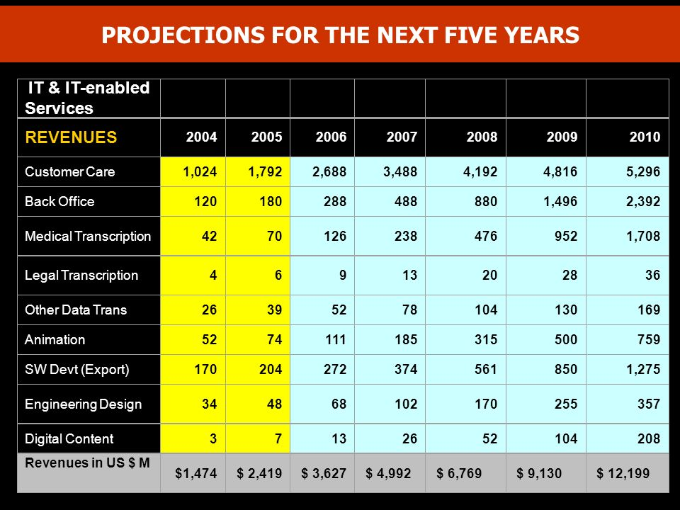 PROJECTIONS FOR THE NEXT FIVE YEARS