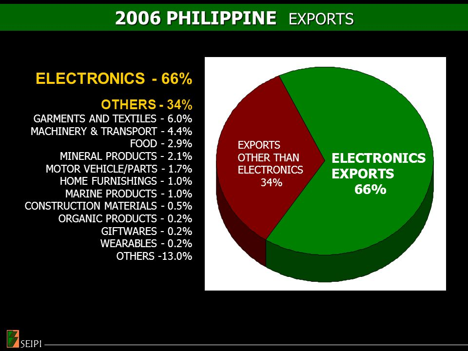 2005 TOTAL PHILIPPINE EXPORTS SEIPI ELECTRONICS - 66% OTHERS - 34% GARMENTS AND TEXTILES - 6.0% MACHINERY & TRANSPORT - 4.4% FOOD - 2.9% MINERAL PRODUCTS - 2.1% MOTOR VEHICLE/PARTS - 1.7% HOME FURNISHINGS - 1.0% MARINE PRODUCTS - 1.0% CONSTRUCTION MATERIALS - 0.5% ORGANIC PRODUCTS - 0.2% GIFTWARES - 0.2% WEARABLES - 0.2% OTHERS -13.0% ELECTRONICS EXPORTS 66% EXPORTS OTHER THAN ELECTRONICS 34% 2006 PHILIPPINE EXPORTS