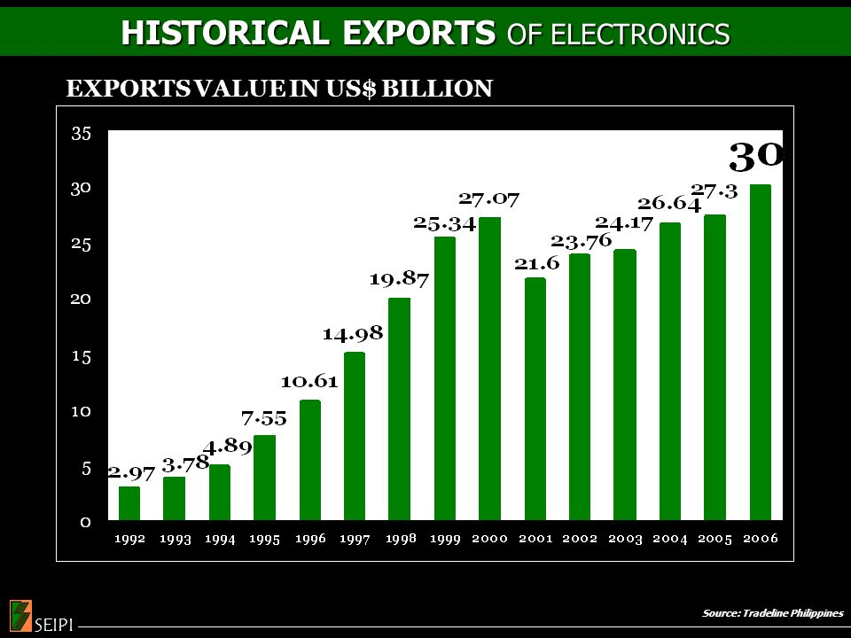 Source: Tradeline Philippines HISTORICAL EXPORTS OF ELECTRONICS SEIPI EXPORTS VALUE IN US$ BILLION