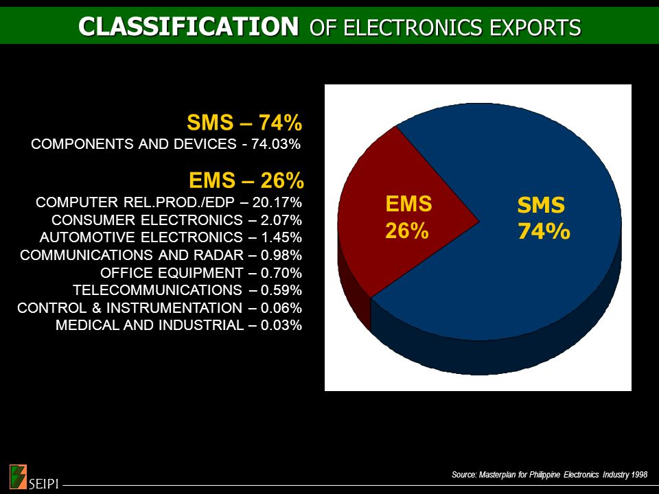 Source: Masterplan for Philippine Electronics Industry 1998 CLASSIFICATION OF ELECTRONICS EXPORTS SEIPI EMS – 26% COMPUTER REL.PROD./EDP – 20.17% CONSUMER ELECTRONICS – 2.07% AUTOMOTIVE ELECTRONICS – 1.45% COMMUNICATIONS AND RADAR – 0.98% OFFICE EQUIPMENT – 0.70% TELECOMMUNICATIONS – 0.59% CONTROL & INSTRUMENTATION – 0.06% MEDICAL AND INDUSTRIAL – 0.03% SMS – 74% COMPONENTS AND DEVICES - 74.03% EMS 26% SMS 74%