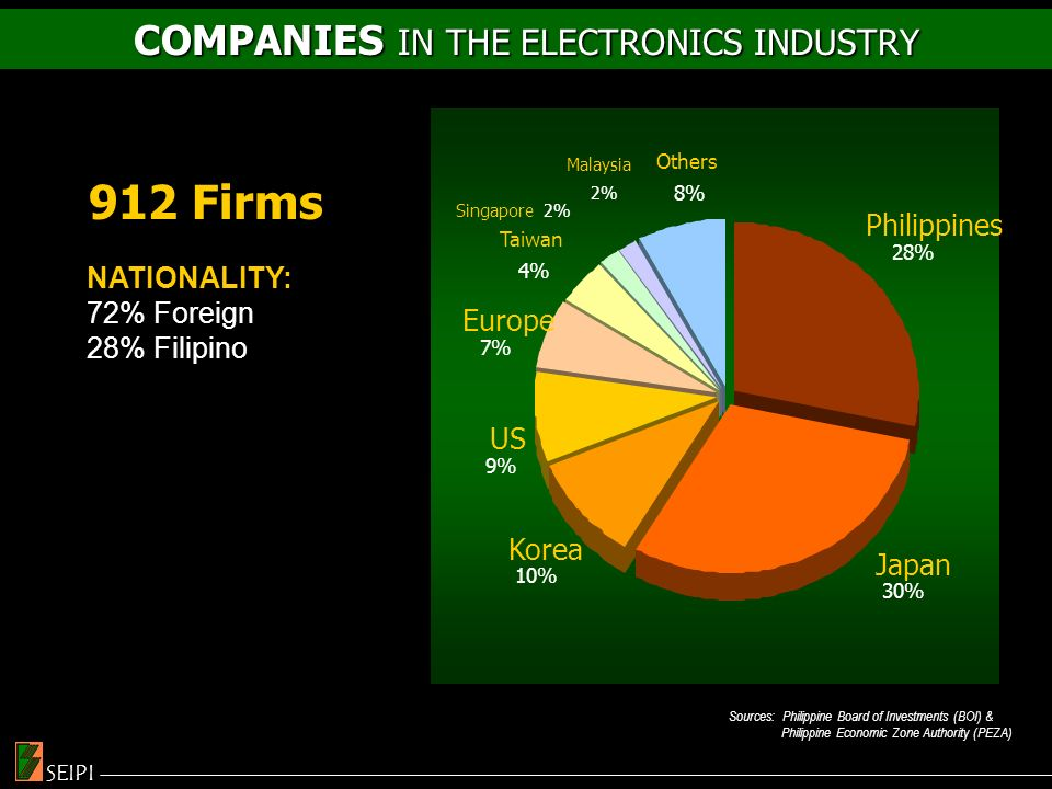 COMPANIES IN THE ELECTRONICS INDUSTRY Sources: Philippine Board of Investments (BOI) & Philippine Economic Zone Authority (PEZA) Malaysia 2% Others 8% Europe 7% Taiwan 4% Singapore 2% Philippines 28% Korea 10% Japan 30% US 9% SEIPI 912 Firms NATIONALITY: 72% Foreign 28% Filipino