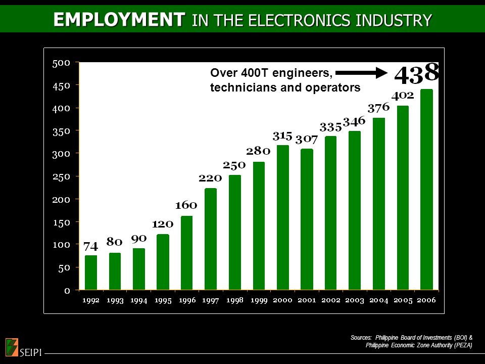 EMPLOYMENT IN THE ELECTRONICS INDUSTRY Sources: Philippine Board of Investments (BOI) & Philippine Economic Zone Authority (PEZA) SEIPI Over 400T engineers, technicians and operators