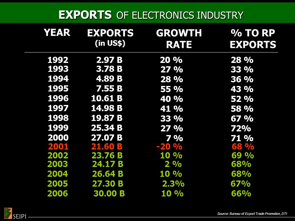 EXPORTS OF ELECTRONICS INDUSTRY EXPORTS OF ELECTRONICS INDUSTRY Source: Bureau of Export Trade Promotion, DTI 1992 2.97 B 20 % 28 % YEAR EXPORTS (in US$) GROWTH RATE % TO RP EXPORTS 1993 1994 1995 1996 1997 1998 1999 2000 3.78 B 4.89 B 7.55 B 10.61 B 14.98 B 19.87 B 25.34 B 27.07 B 27 % 28 % 55 % 40 % 41 % 33 % 27 % 7 % 33 % 36 % 43 % 52 % 58 % 67 % 72% 71 % 2003 24.17 B 2 % 68% 2004 26.64 B 10 % 68% 2005 27.30 B 2.3% 67% 2006 30.00 B 10 % 66% 200121.60 B-20 %68 % 2002 23.76 B 10 % 69 % SEIPI