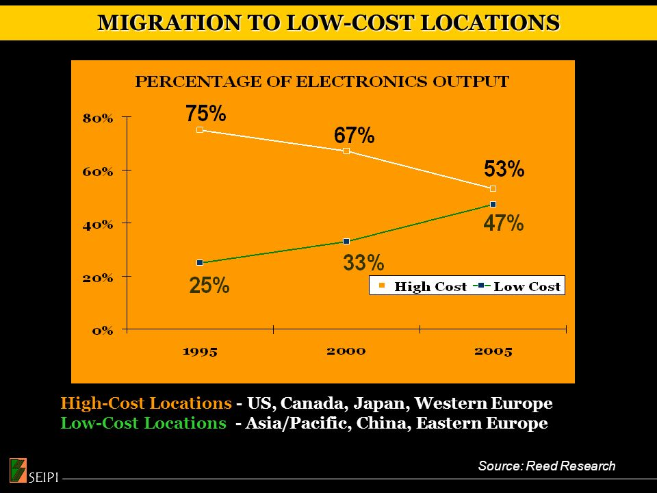 MIGRATION TO LOW-COST LOCATIONS High-Cost Locations - US, Canada, Japan, Western Europe Low-Cost Locations - Asia/Pacific, China, Eastern Europe, ROW Source: Reed Research SEIPI